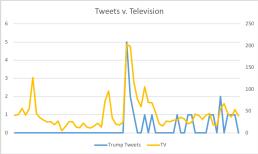 FN_TVvTweets